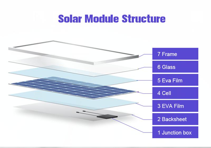 placas solares fotovoltaicas 110w