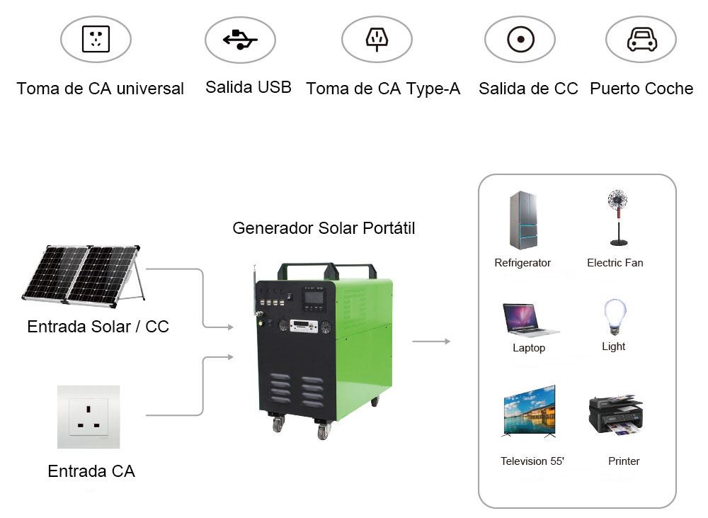 generador solar portátil cómo trabajar