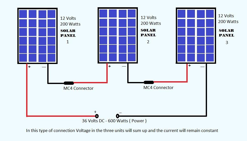 serie de placas solares