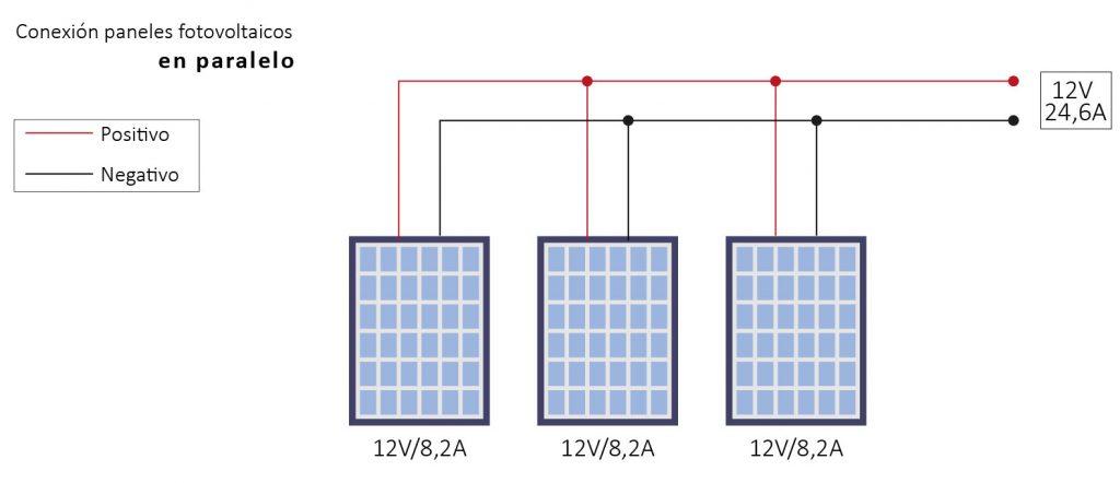 Para conectar 3 placas solares en paralelo