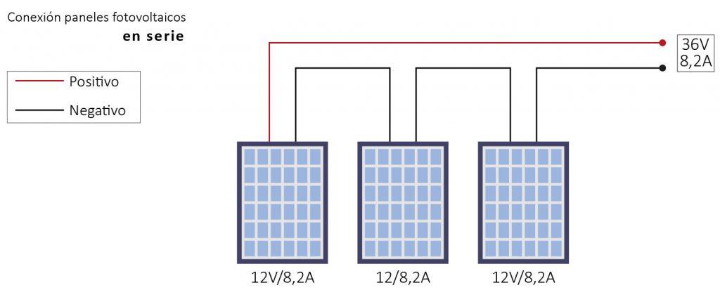 Para conectar 3 placas solares en serie