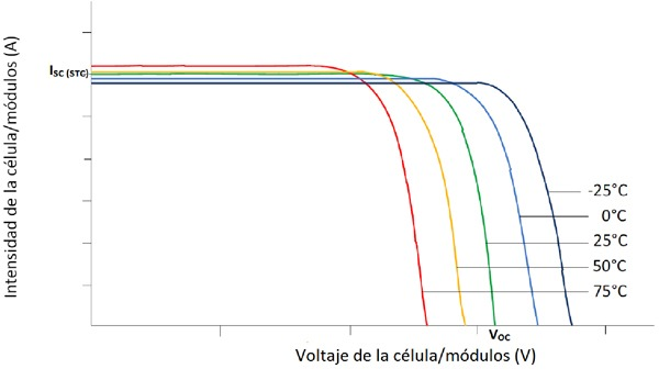 Como afecta la temperatura a una placa solar