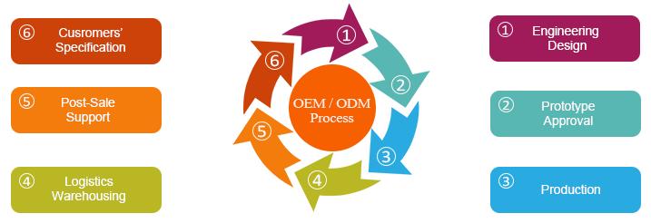 OEM y ODM