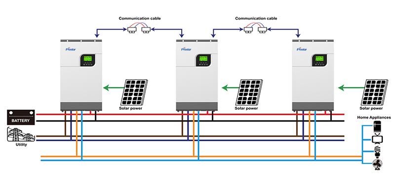 Función de inversor solar en paralelo