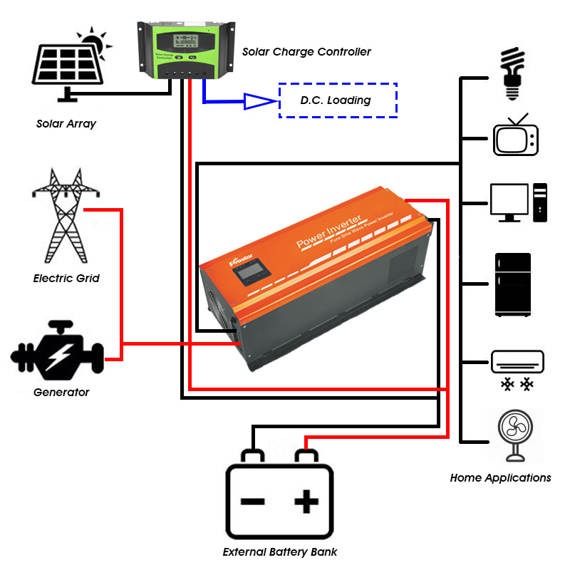 solar inverter connection