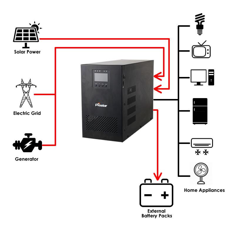 Hybrid Solar Power System