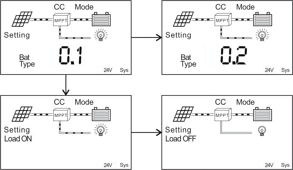 MPPT Solar Charge Controller Setting Mode