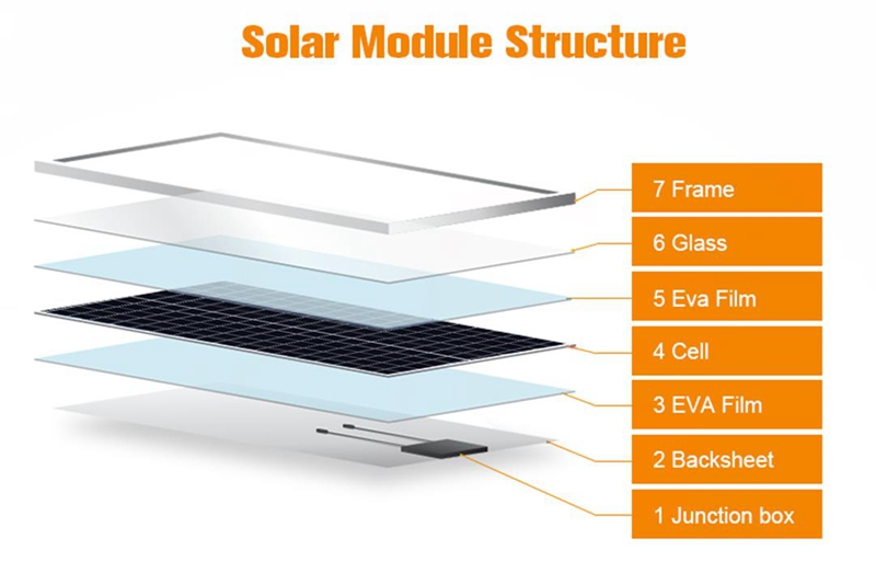 solar panel 100 watts Prostar PPS100W renewable energy 12 volts poly solar panel 100 watts Polycrystalline Solar Panels Structure