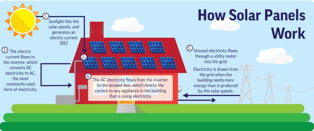 solar panels How do solar panels work? How do solar panels work 1024x430