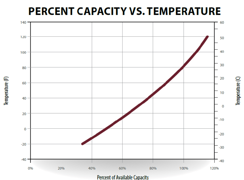 battery capacity Temperature effects on battery capacity and service life Relationship between battery capacity and temperature