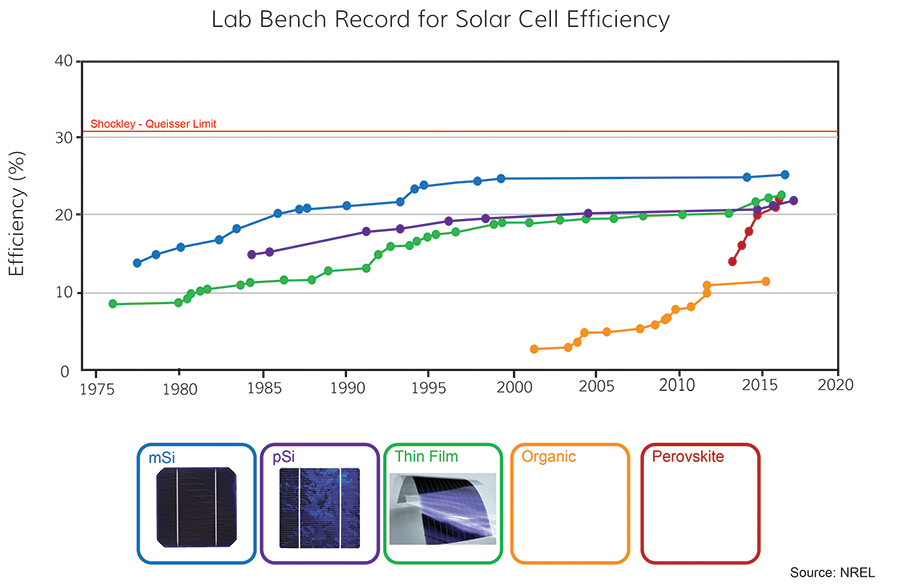 solar panels efficiency Evaluating solar panels efficiency Solar cell efficiency