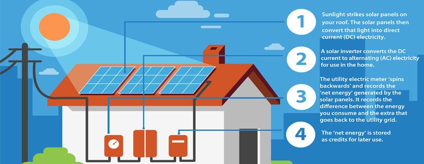 solar panels How do solar panels work? how solar panels work