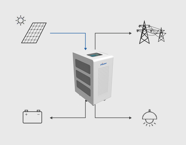 Hybrid Solar Inverter Feed in the Grid