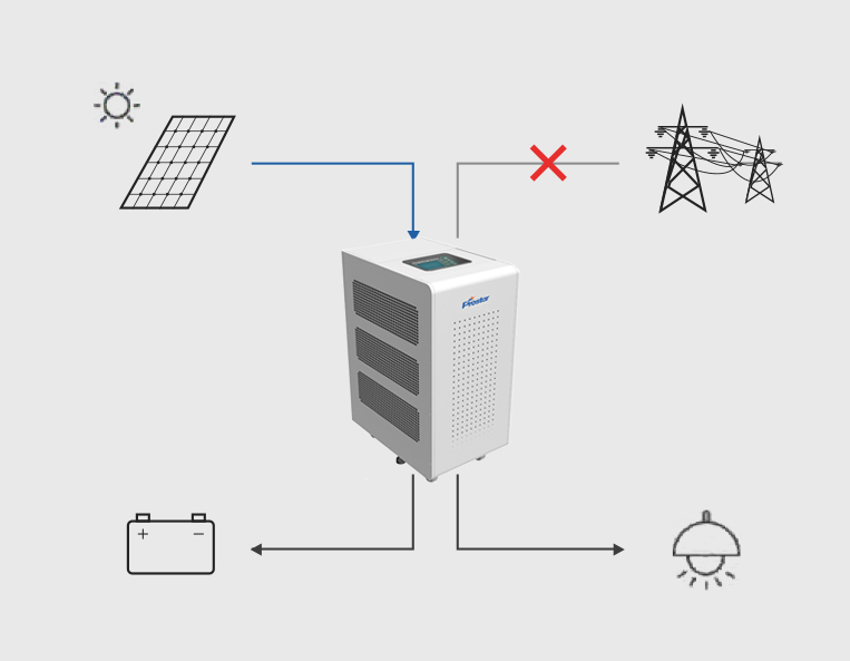 Hybrid Solar Inverter Power Back