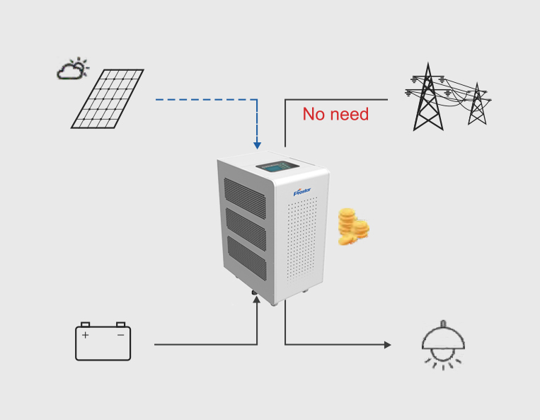 Hybrid Solar Inverter Save Money