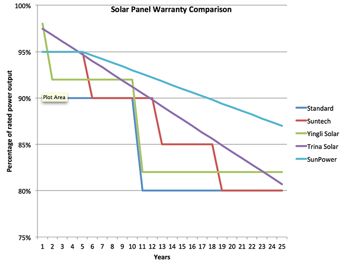 Solar Panel Warranty Comparison