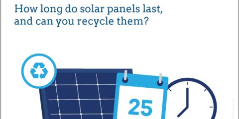 solar panels lifespan