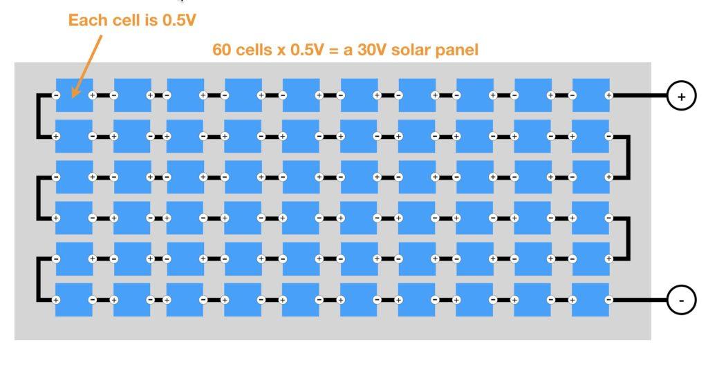 30 V Solar Panel