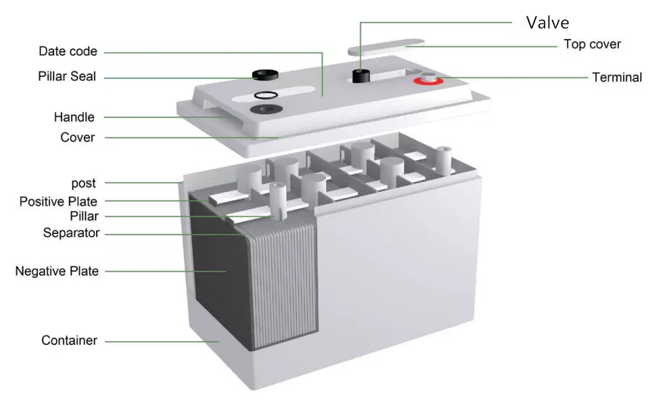 deep cycle battery construction