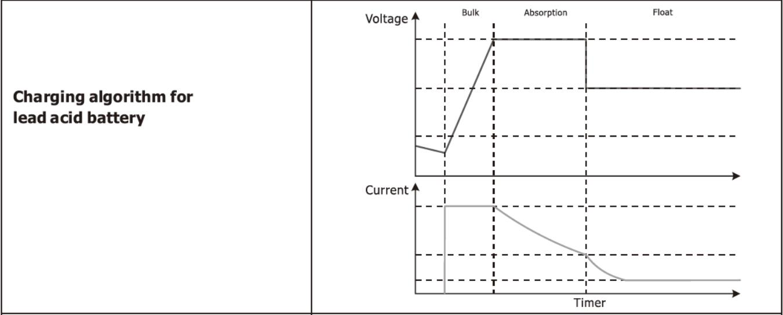 Hybrid Bi-directional PV Inverter Charging for Lead Acid Battery