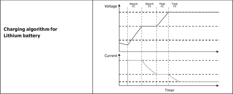 Hybrid Bi-directional PV Inverter Charging for Lithium Battery