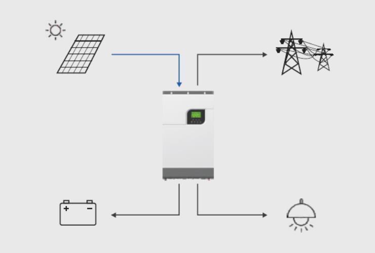 Hybrid Bi-directional PV Inverter Feed in Grid