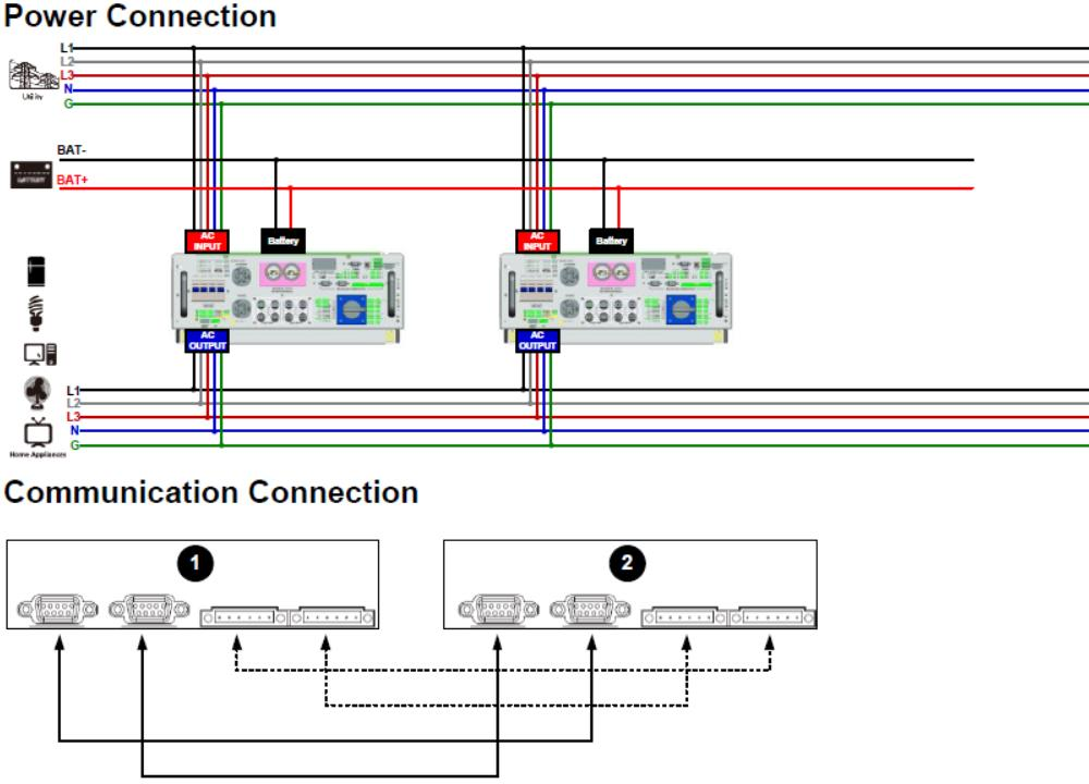 Hybrid Bi-directional PV Inverter Parallel 2 Units