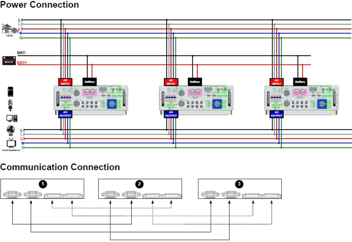 Hybrid Bi-directional PV Inverter Parallel 3 Units