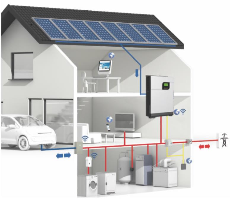 Hybrid Bi-directional PV Inverter Working