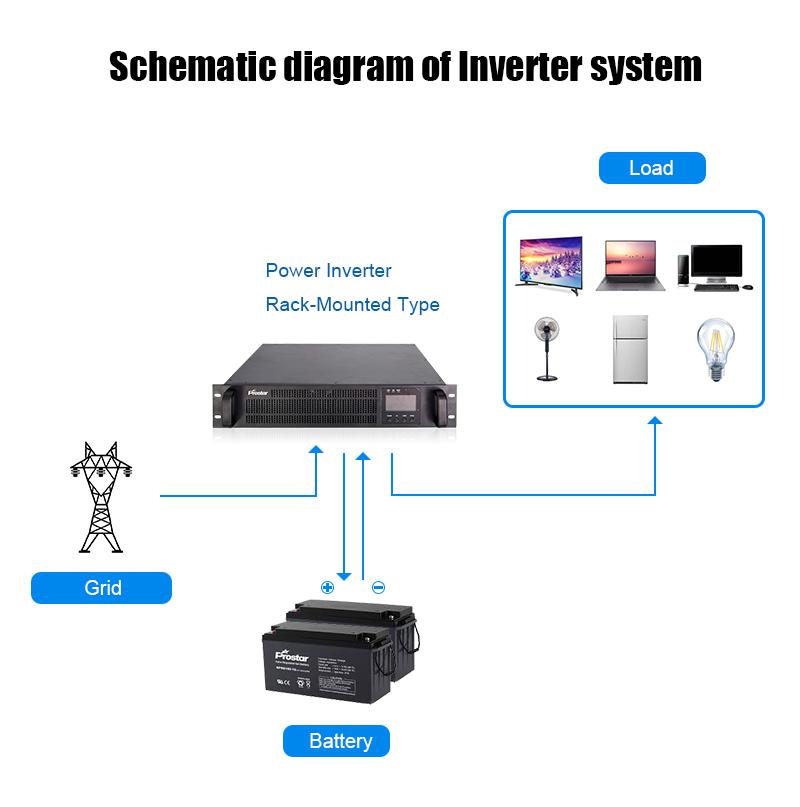 Rack-mount power inverter diagram