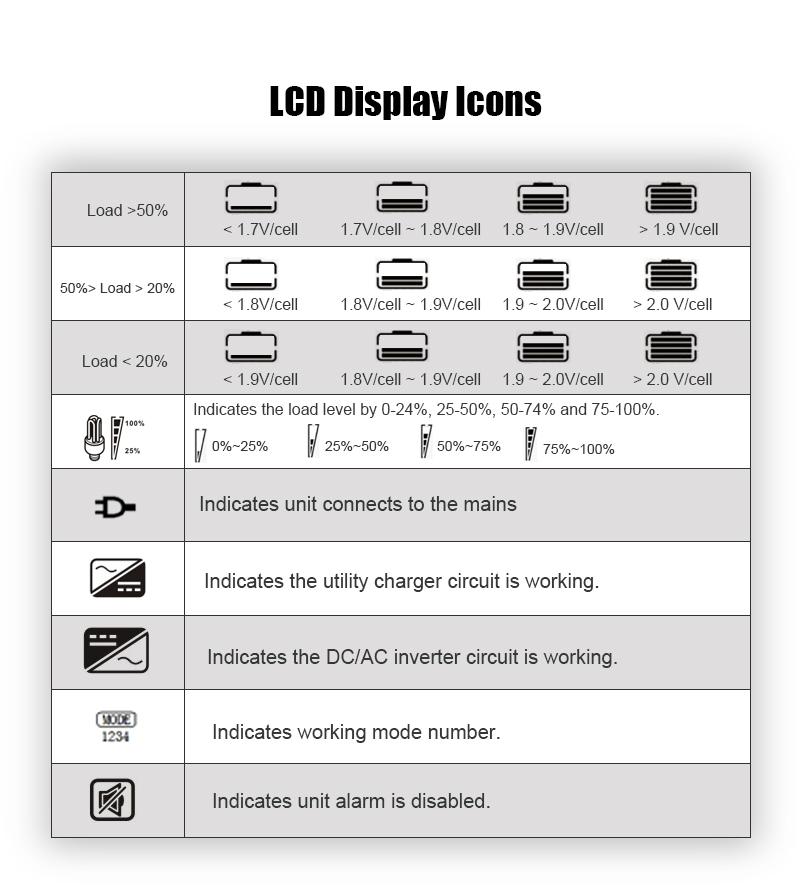 Rack-mount power inverter display icons